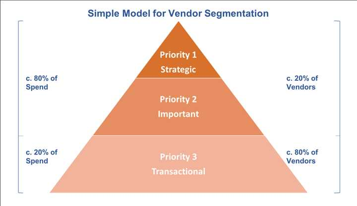 procurement vendor segmentation