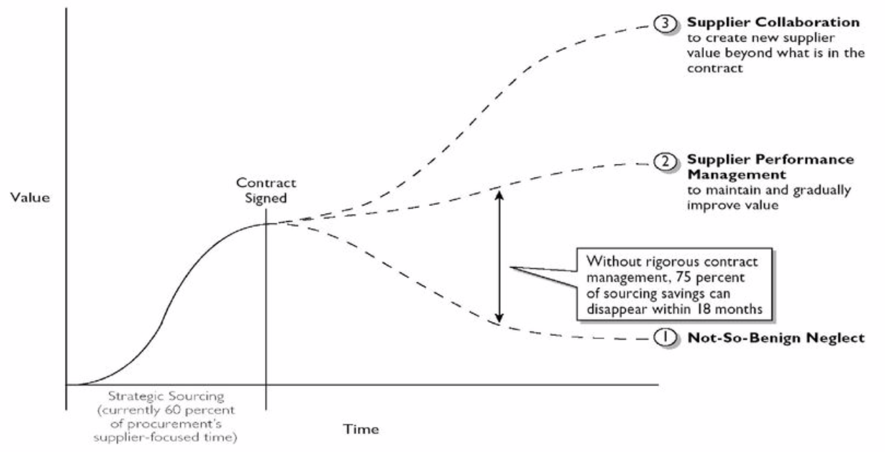 Increasing Profitability and Quality in procurement. Graph shows 3 stages after signing contract with suppliers. x=time, y=value, 1- not-so-benign neglect, 2-supplier performance to maintain and gradually improve value, 3-supplier collaboration to create new supplier value beyond what is in the contract. Netween 1 and 2 - without rigorous contract management, 75 % of sourcing savings can disappear within 18 months