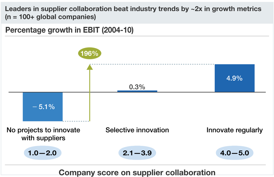 Leadrer in supplier collaboration beat industry trends by ~2x in growth metrics (n = 100+ global companies) Percentage growth in EBIT (2004-10) No projects to innovate with suppliers (1.0-2.0 - company score on supplier collaboration) - -5.1%, selective innovation(2.1-3.9) - 0.3%, innovative regularly (4.0-5.0) - 4.9%